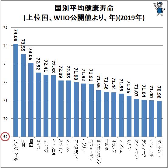 ↑ 国別平均健康寿命(上位国、WHO公開値より、年)(2019年)