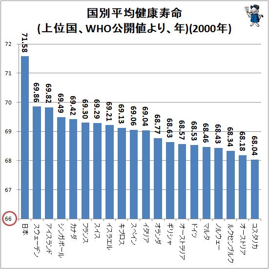↑ 国別平均健康寿命(上位国、WHO公開値より、年)(2000年)