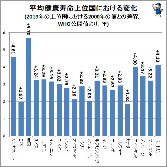 ↑ 平均健康寿命上位国における変化(2019年の上位国における2000年の値との差異、WHO公開値より、年)
