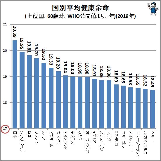 ↑ 国別平均健康余命(上位国、60歳時、WHO公開値より、年)(2019年)