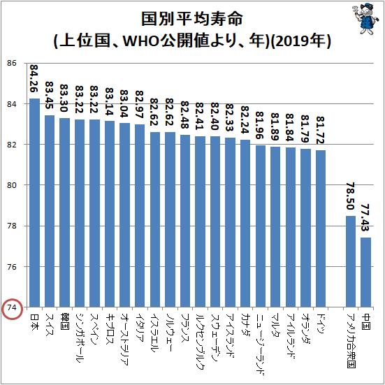 ↑ 国別平均寿命(上位国、WHO公開値より、年)(2019年)