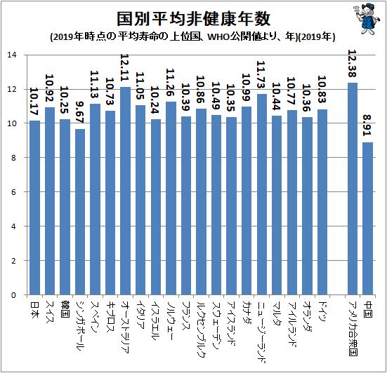 ↑ 国別平均非健康年数(2019年時点の平均寿命の上位国、WHO公開値より、年)(2019年)