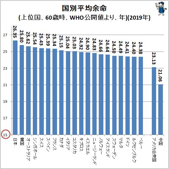 ↑ 国別平均余命(上位国、60歳時、WHO公開値より、年)(2019年)