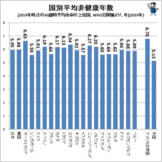 ↑ 国別平均非健康年数(2019年時点の60歳時平均余命の上位国、WHO公開値より、年)(2019年)