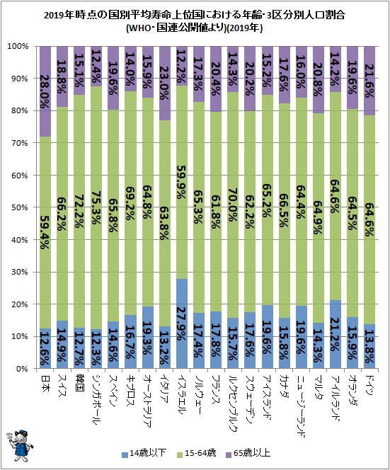 ↑ 2019年時点の国別平均寿命上位国における年齢・3区分別人口割合(WHO・国連公開値より)(2019年)