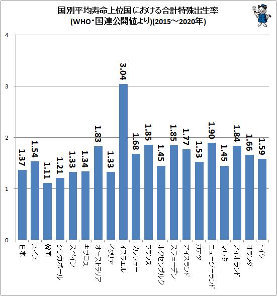 ↑ 国別平均寿命上位国における合計特殊出生率(WHO・国連公開値より)(2015-2020年)