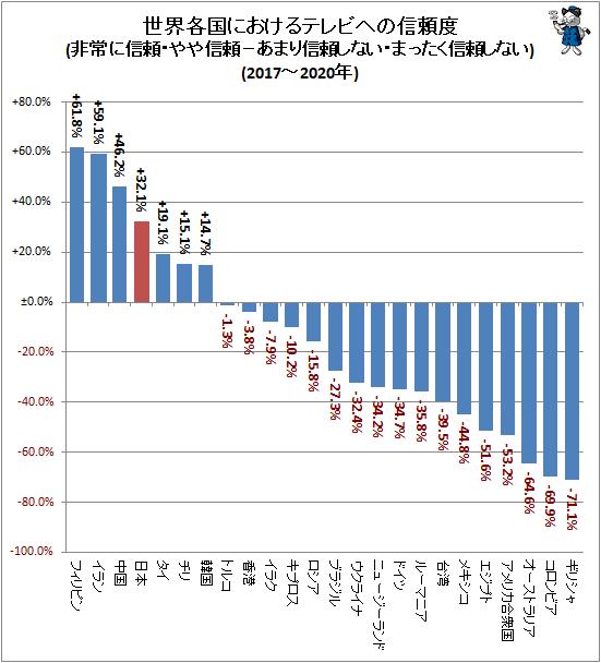 ↑ 世界各国におけるテレビへの信頼度(非常に信頼・やや信頼−あまり信頼しない・まったく信頼しない)(2017-2020年)
