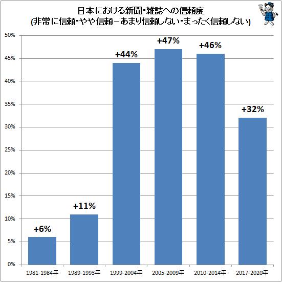 ↑ 日本における新聞・雑誌への信頼度(非常に信頼・やや信頼−あまり信頼しない・まったく信頼しない)