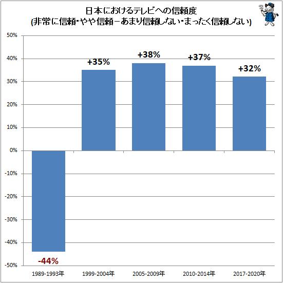 ↑ 日本におけるテレビへの信頼度(非常に信頼・やや信頼−あまり信頼しない・まったく信頼しない)