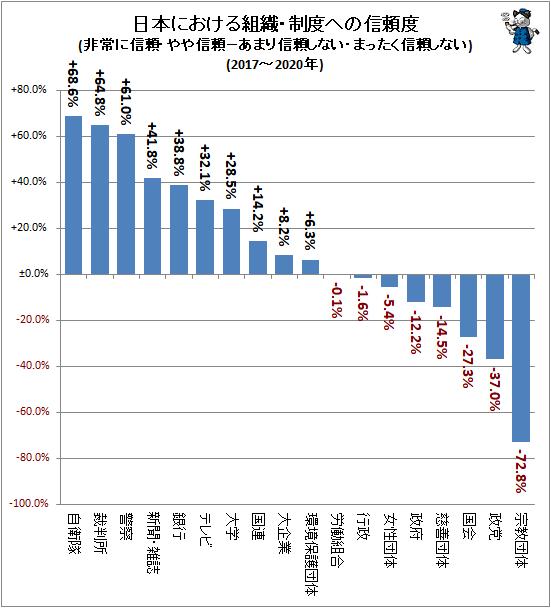 ↑ 日本における組織・制度への信頼度(非常に信頼・やや信頼−あまり信頼しない・まったく信頼しない)(2017-2020年)