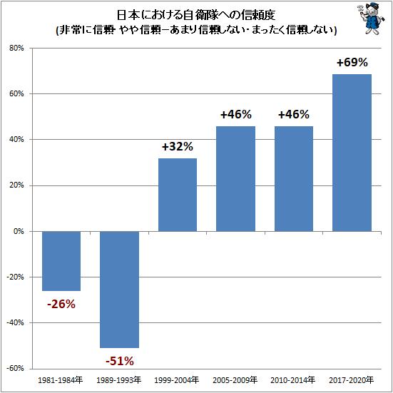 ↑ 日本における自衛隊への信頼度(非常に信頼・やや信頼−あまり信頼しない・まったく信頼しない)