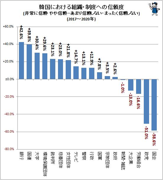 ↑ 韓国における組織・制度への信頼度(非常に信頼・やや信頼−あまり信頼しない・まったく信頼しない)(2017-2020年)