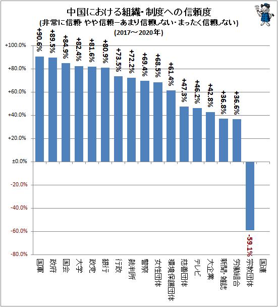 ↑ 中国における組織・制度への信頼度(非常に信頼・やや信頼−あまり信頼しない・まったく信頼しない)(2017-2020年)