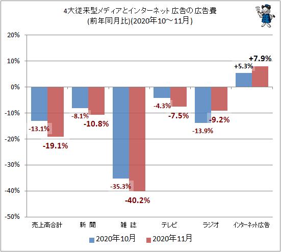 ↑ 4大従来型メディアとインターネット広告の広告費(前年同月比)(2020年10-11月)