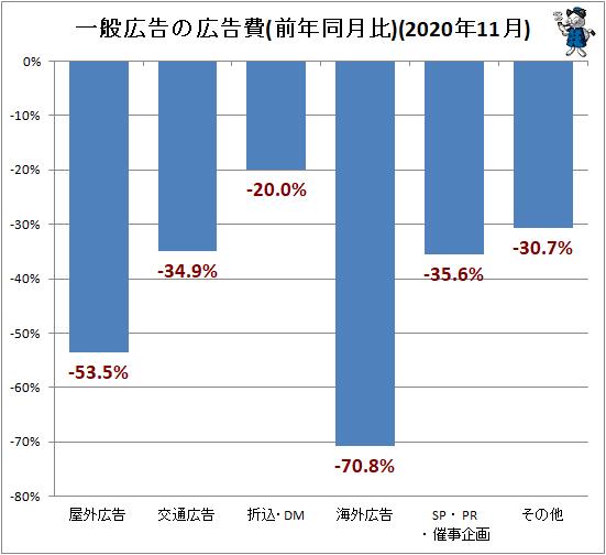 ↑ 一般広告の広告費(前年同月比)(2020年11月)
