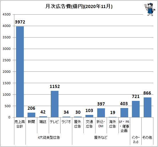↑ 月次広告費(億円)(2020年11月)