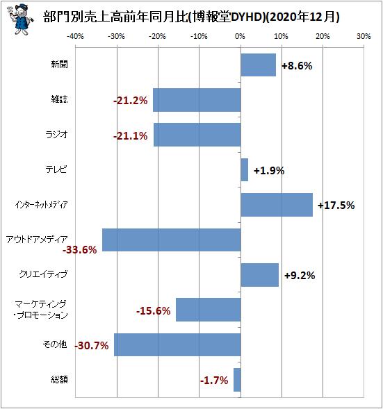 ↑ 部門別売上高前年同月比(博報堂DYHD)(2020年12月)
