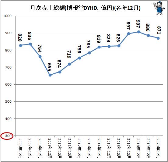 ↑ 月次売上総額(博報堂DYHD、億円)(各年12月)