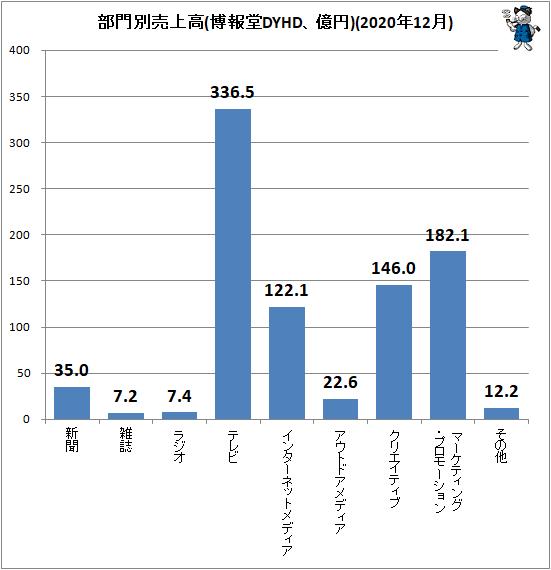 ↑ 部門別売上高(博報堂DYHD、億円)(2020年12月)
