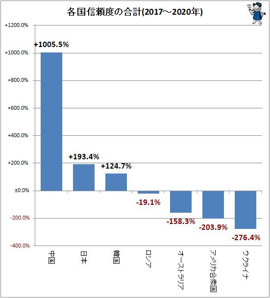 ↑ 各国信頼度の合計(2017-2020年)