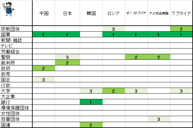 ↑ 各国の信頼度上位3位(2017-2020年)