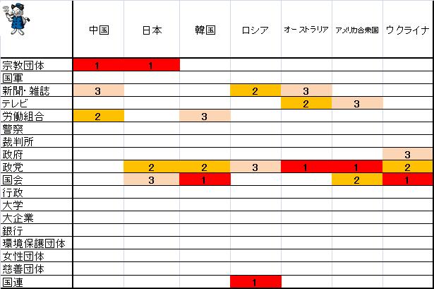↑ 各国の信頼度下位3位(2017-2020年)