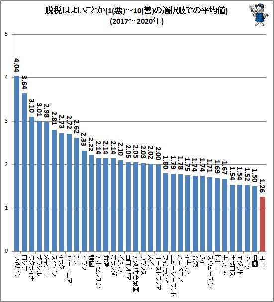 ↑ 脱税はよいことか(1(悪)-10(善)の選択肢での平均値)(2017-2020年)