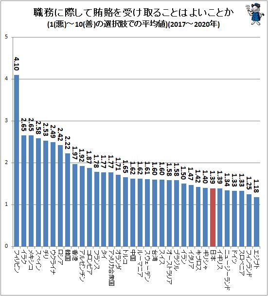 ↑ 職務に際して賄賂を受け取ることはよいことか(1(悪)-10(善)の選択肢での平均値)(2017-2020年)