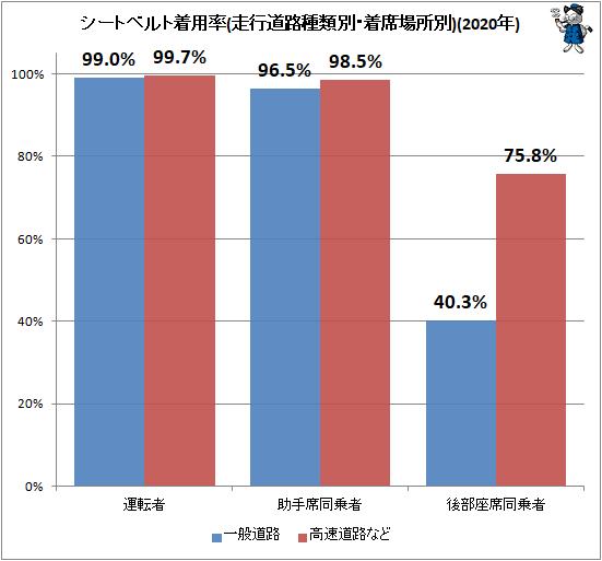 ↑ シートベルト着用率(走行道路種類別・着席場所別)(2020年)