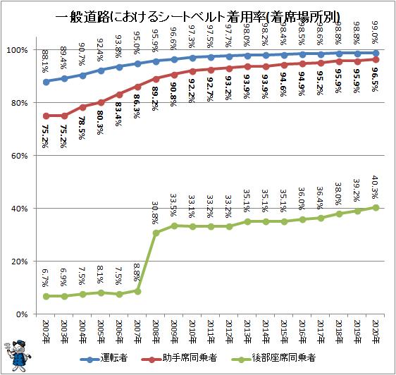 ↑ 一般道路におけるシートベルト着用率(着席場所別)