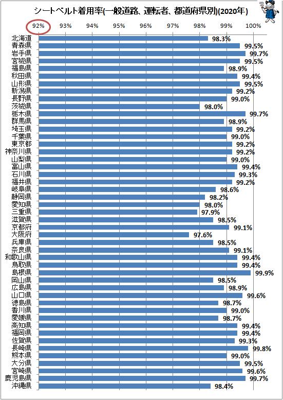 ↑ シートベルト着用率(一般道路、運転者、都道府県別)(2020年)
