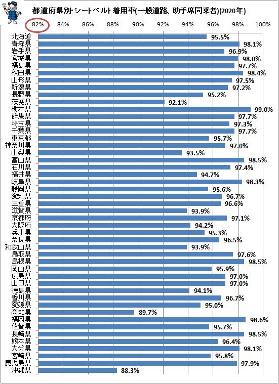 ↑ 都道府県別・シートベルト着用率(一般道路、助手席同乗者)(2020年)