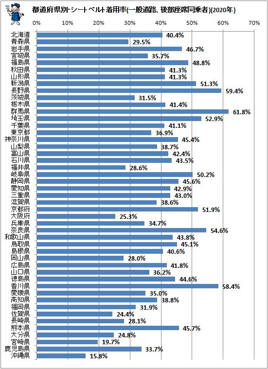 ↑ 都道府県別・シートベルト着用率(一般道路、後部座席同乗者)(2020年)