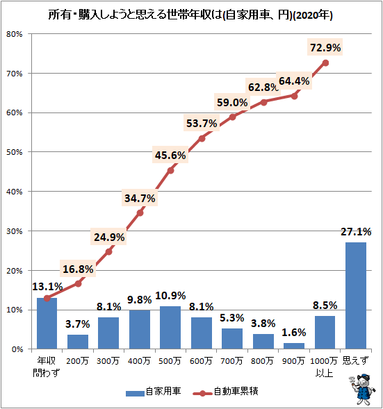 ↑ 所有・購入しようと思える世帯年収は(自家用車、円)(2021年)