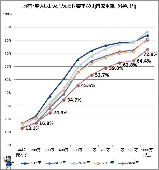 ↑ 所有・購入しようと思える世帯年収は(自家用車、累積、円)