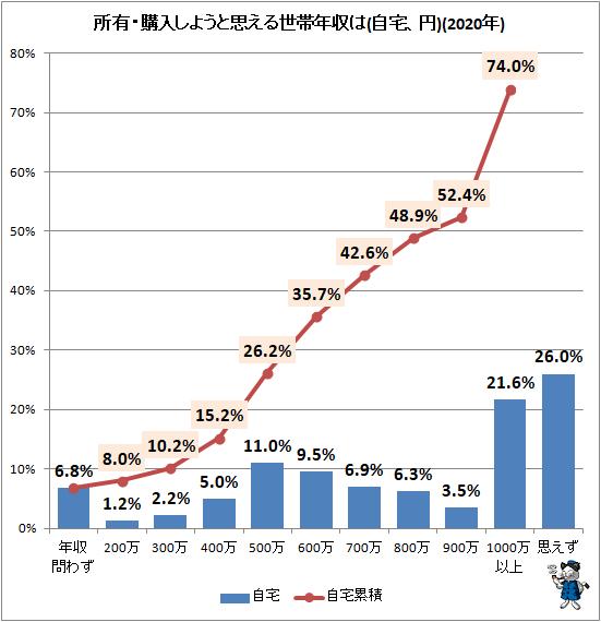 ↑ 所有・購入しようと思える世帯年収は(自宅、円)(2020年)
