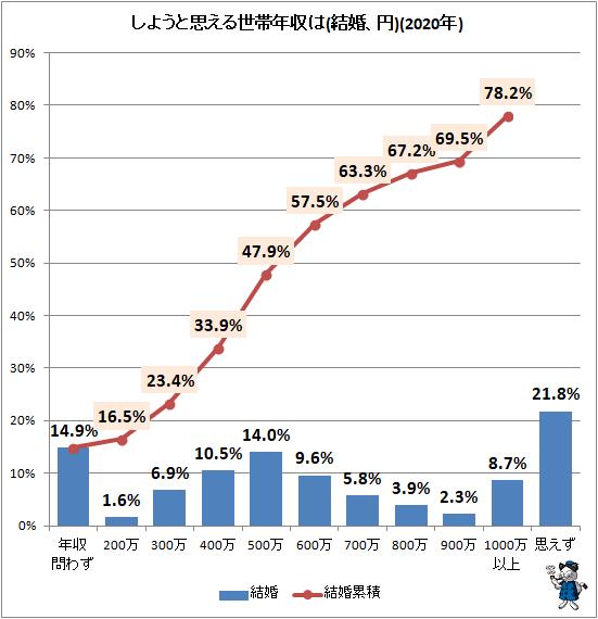 ↑ しようと思える世帯年収は(結婚、円)(2020年)