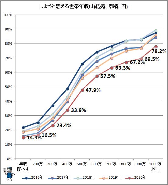 ↑ しようと思える世帯年収は(結婚、累積、円)