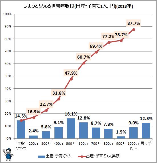↑ しようと思える世帯年収は(出産・子育て1人、円)(2020年)