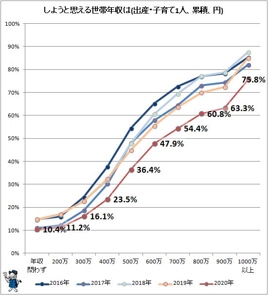 ↑ しようと思える世帯年収は(出産・子育て1人、累積、円)