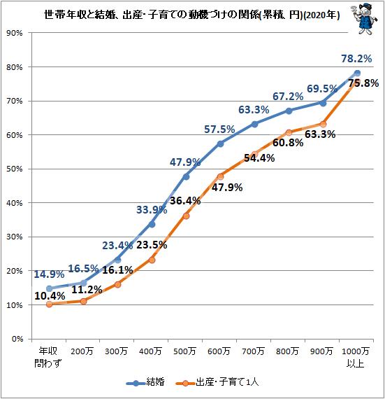 ↑ 世帯年収と結婚、出産・子育ての動機づけの関係(累積、円)(2020年)