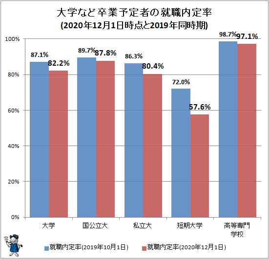 ↑ 大学など卒業予定者の就職内定率(2020年12月1日時点と2019年同時期)