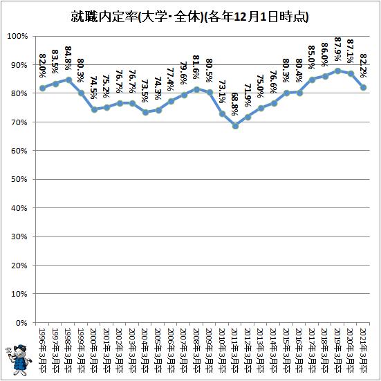 ↑ 就職内定率(大学・全体)(各年12月1日時点)