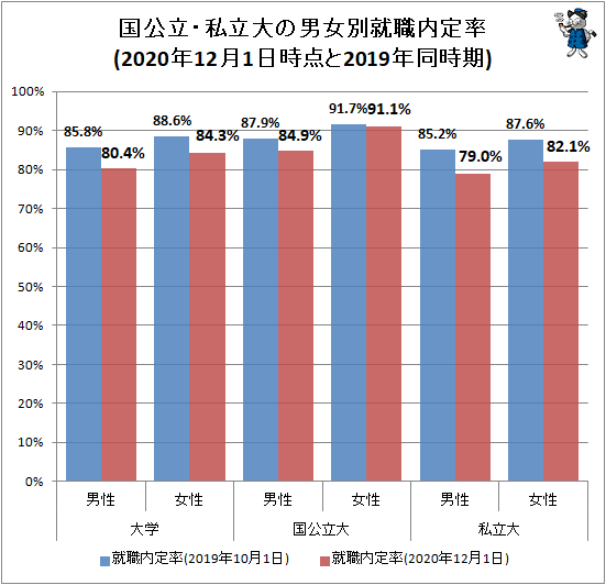 ↑ 国公立・私立大の男女別就職内定率(2020年12月1日時点と2019年同時期)