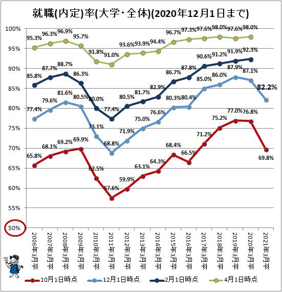 ↑ 就職(内定)率(大学・全体)(2020年12月1日まで)