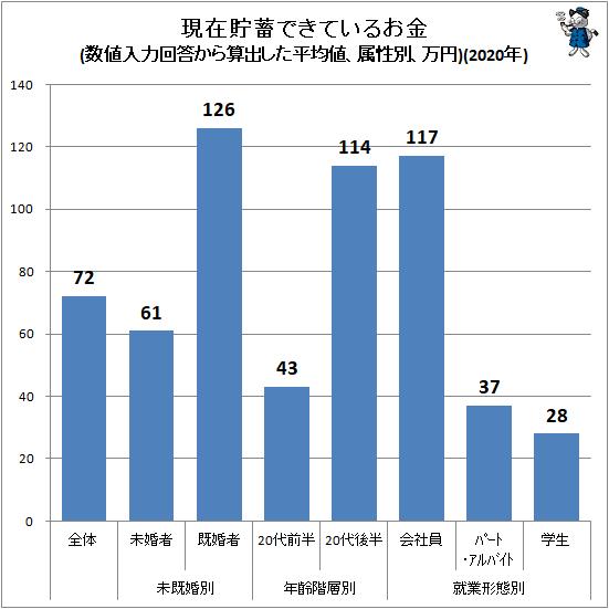 ↑ 現在貯蓄できているお金(数値入力回答から算出した平均値、属性別、万円)(2020年)