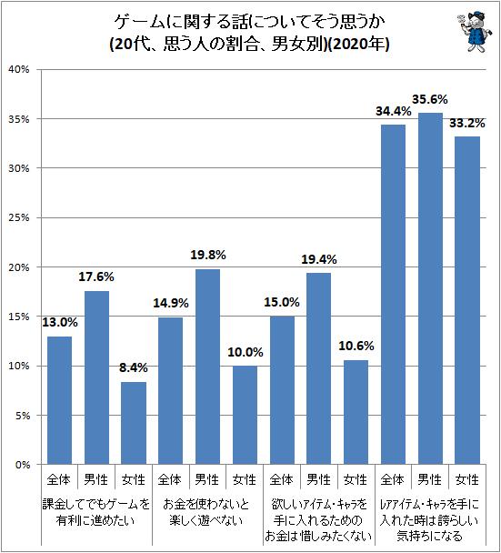 ↑ ゲームに関する話についてそう思うか(20代、思う人の割合、男女別)(2020年)