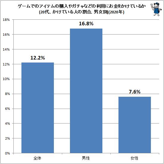 ↑ ゲームでのアイテムの購入やガチャなどの利用にお金をかけているか(20代、かけている人の割合、男女別)(2020年)