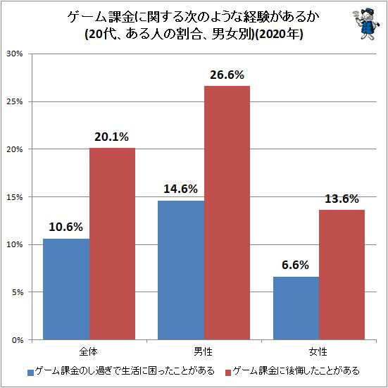 ↑ ゲーム課金に関する次のような経験があるか(20代、ある人の割合、男女別)(2020年)