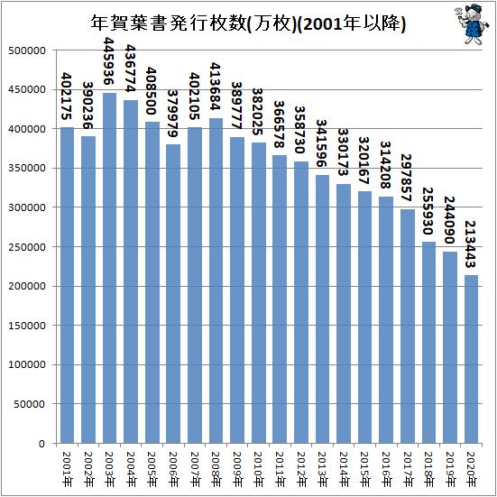 ↑ 年賀葉書発行枚数(万枚)(2001年以降)